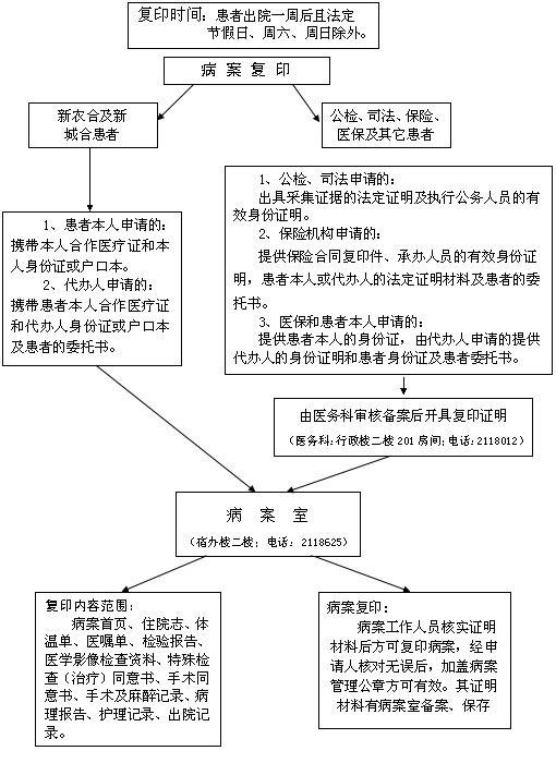 病案复印流程图-就医指南-邯郸市中心医院